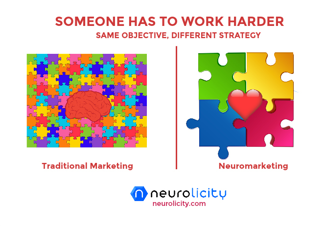 NEUROMARKETING 101: PERSUADING THE BRAINS BUY BUTTON