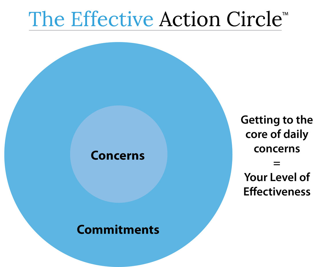 Communicating Concerns and Commitments